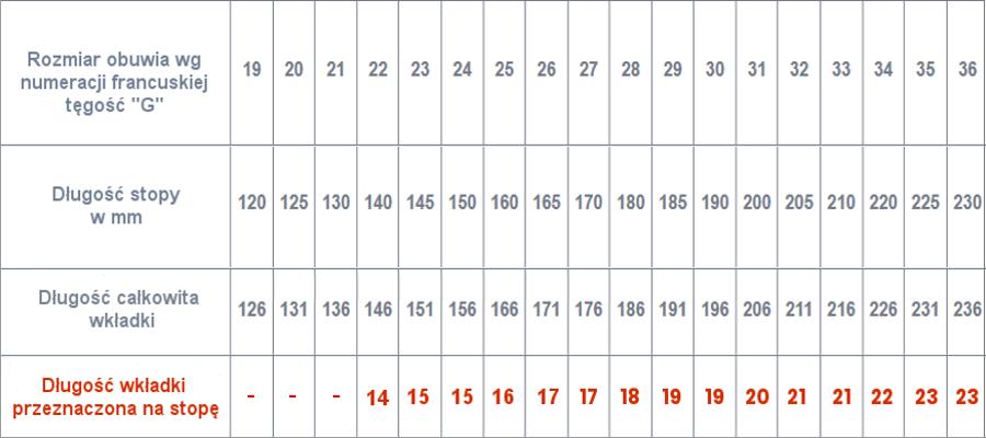 Trzewik dziecięcy 935-02 rozm. 29-35 RENA tabela pomiarów. Masz  problem z kupnem – zamów telefonicznie 735 575 252