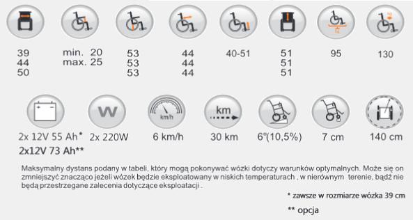 Wózek elektryczny pokojowo-terenowy SQUOD VERMEIREN. Dane techniczne. Masz problem z kupnem – zamów telefonicznie 735 575 252