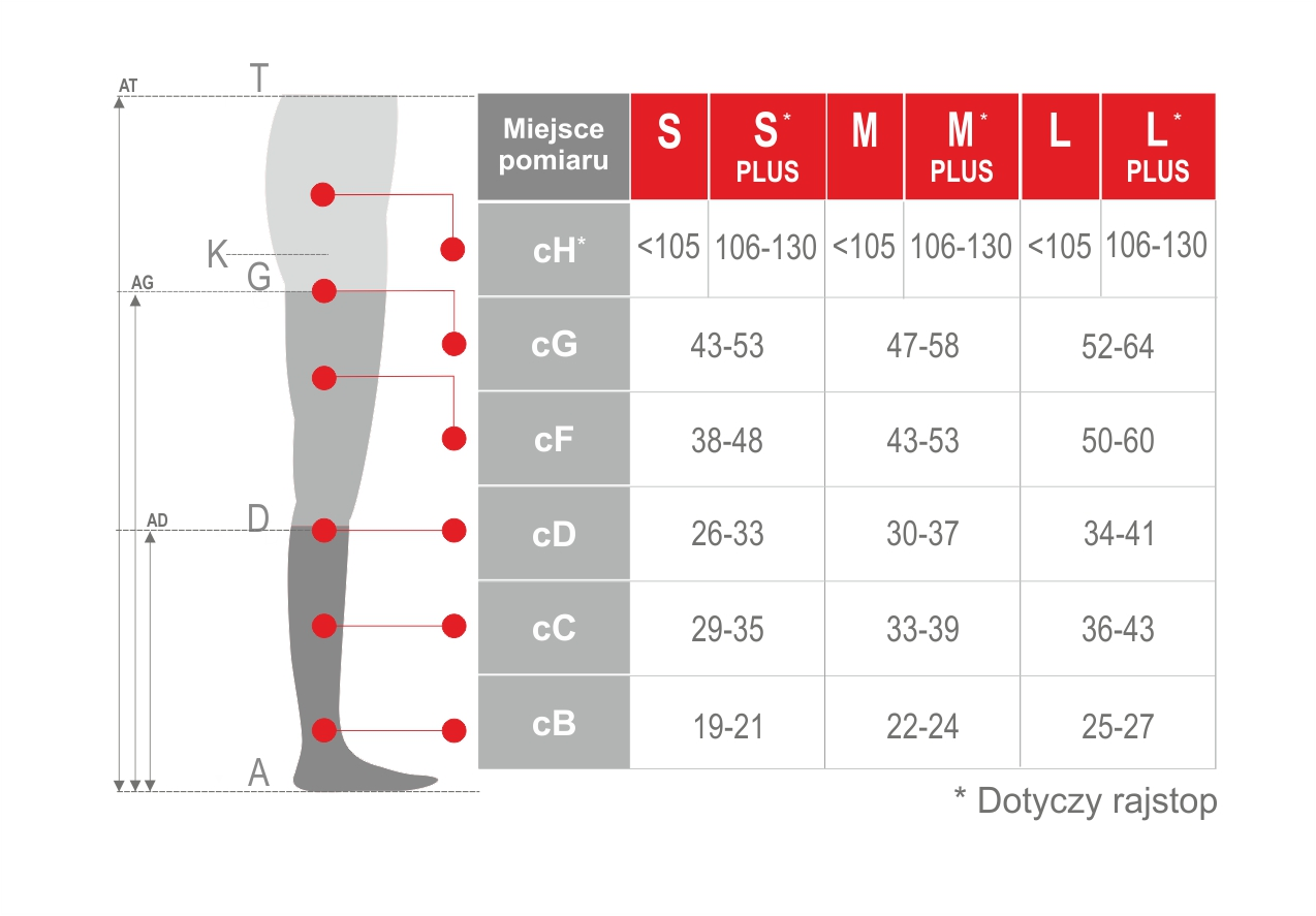 Pończochy medyczne uciskowe samonośne CCL 1. Tabela rozmiarów. Masz problem z kupnem – zamów telefonicznie 735 575 252