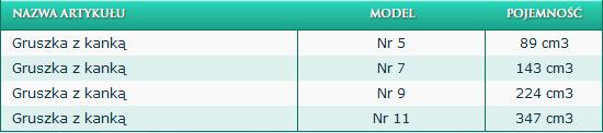 Gruszka z kanką nr 5 pojemność 89 cm3, nr 7 pojemność 143 cm, nr 9 pojemność 224 cm 3, nr 11 pojemność 347 cm3.